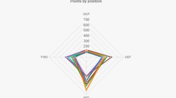 Points By Position