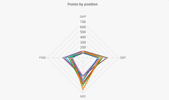 Points-by-Position
